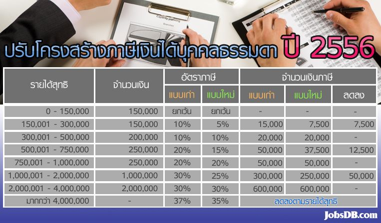 thai-personal-income-tax-rate