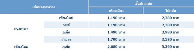 ราคาตั๋วเครื่องบิน Bangkok Airways