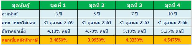 CPALL-Debentures-3-5-7-10-Years