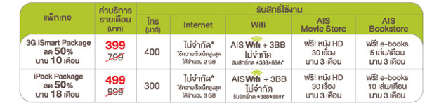AIS 3g ipack package