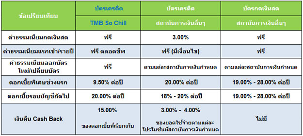 TMB-So-Chill-Credit-Card-compare-with-others