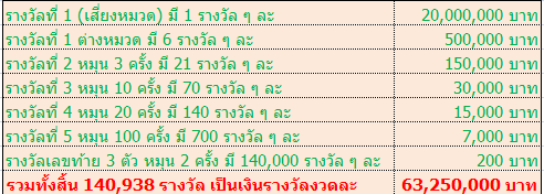 khwanpandin-saving-certificate-prize