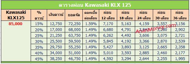 ตารางผ่อน KLX125
