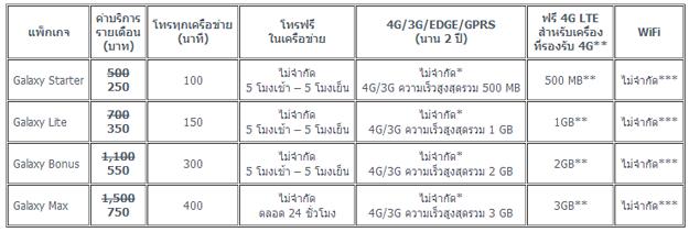 แพคเกจ Galaxy S5 ทรูมูฟ เอช