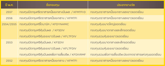 9-top-awards-mutual-fund-by-krungsri