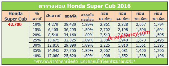 Super Cub 2016 ตารางผ่อน