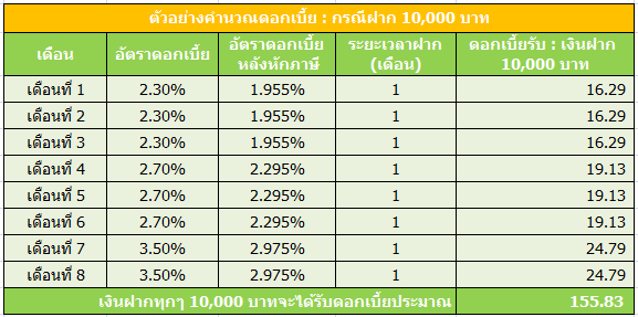 krungsri-step-up-deposit