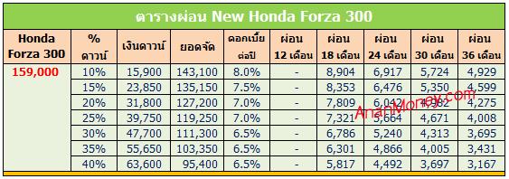 New Forza300 ตารางผ่อน