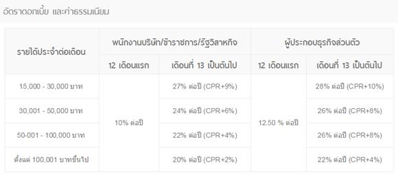 tmb-refinace-interest-rate