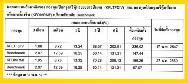 KFLTFDIV-KFDIVRMF-performance