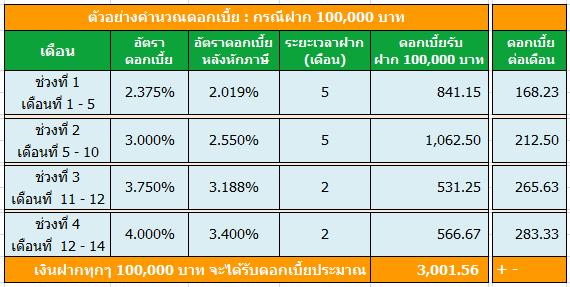 ghbank-step-up-14-months