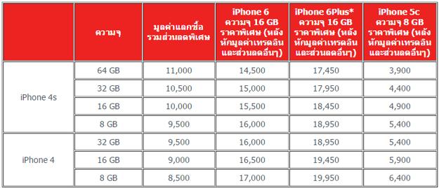 iphone 4 แลกซื้อ iphone 6