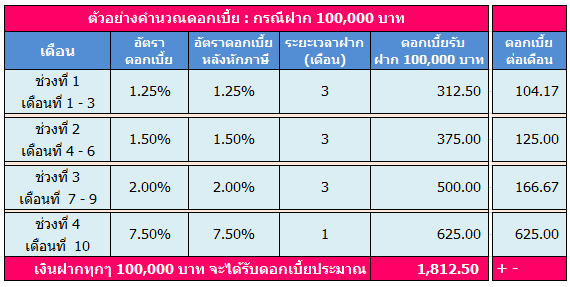 gsbank-step-up-fixed-deposit
