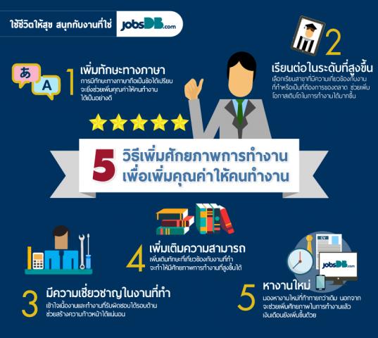 5 วิธีเพิ่มศักยภาพ