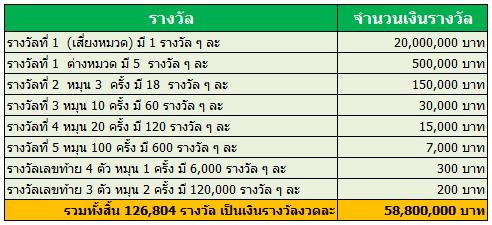 สลากออมทรัพย์ 2558
