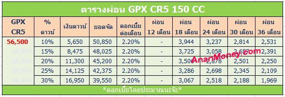 gpx cr5 ตารางผ่อน