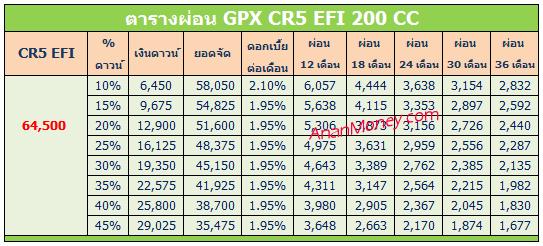 CR5 EFI 2017 ตารางผ่อน