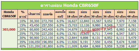 2016 CBR650F ตารางผ่อน