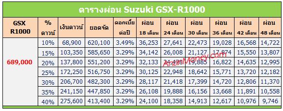 GSX R1000 2017 ตารางผ่อน