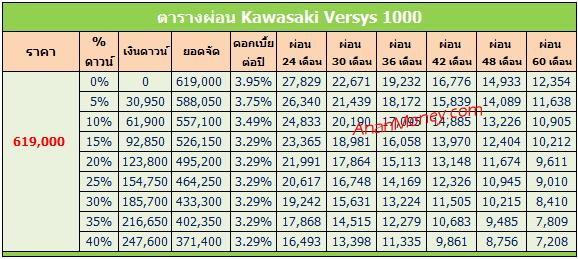 Versys 1000 ตารางผ่อน
