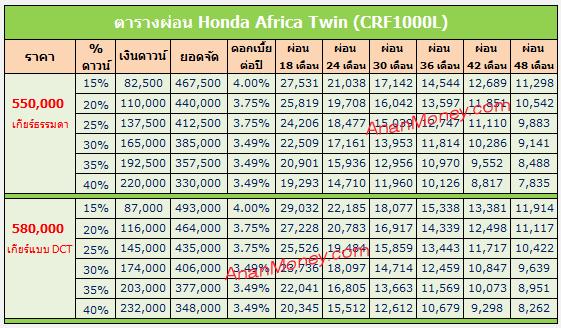 Honda Africa Twin ตารางผ่อน