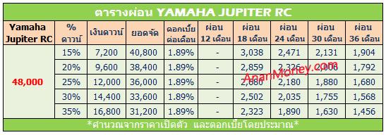 Yamaha Jupiter ตารางผ่อน