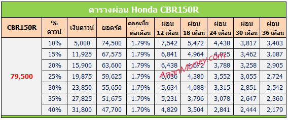 Honda CBR150R ตารางผ่อน, CBR150R ตารางผ่อน