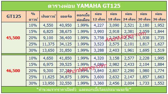 Yamaha GT125 ตารางผ่อน