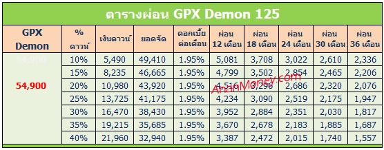 Demon 125 ตารางผ่อน