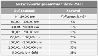 อัตราภาษีเงินได้ 2560