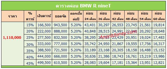 BMW R nineT ตารางผ่อน