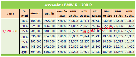 BMW R1200R ตารางผ่อน
