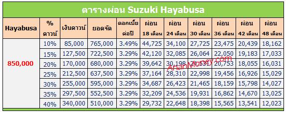 Hayabusa 2017 ตารางผ่อน