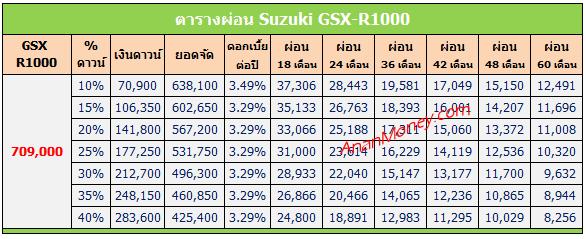 GSX R1000 ตารางผ่อน