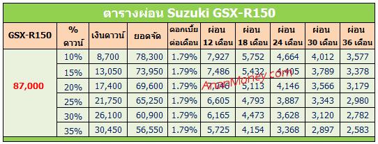 GSX R150 ตารางผ่อน