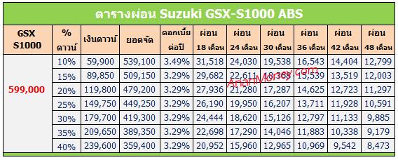 GSX-S1000 2017 ตารางผ่อน