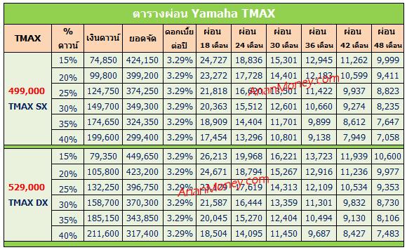 TMAX 2017 ตารางผ่อน