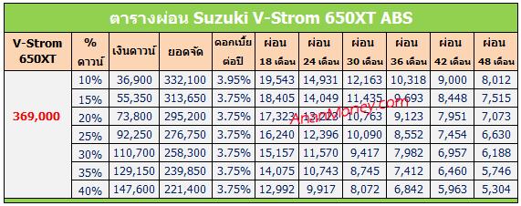 V Strom 650XT ตารางผ่อน