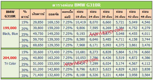 BMW G310R ตารางผ่อน