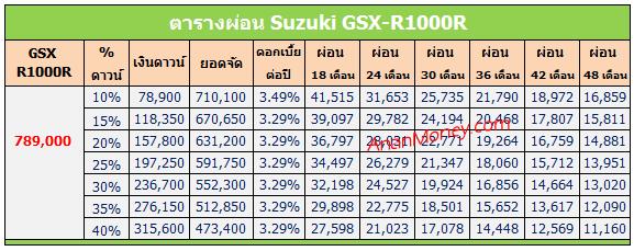 GSX R1000R ตารางผ่อน