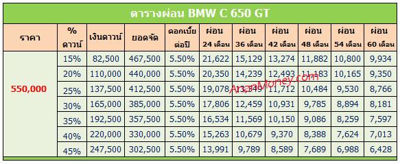 BMW C650 GT ตารางผ่อน