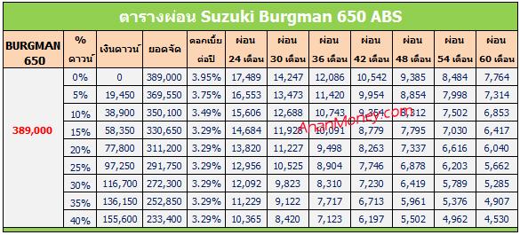 Burgman 650 ตารางผ่อน