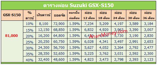 GSX-S150 2017 ตารางผ่อน