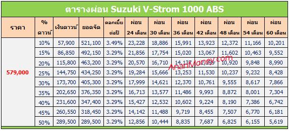 V-Strom 1000 ตารางผ่อน