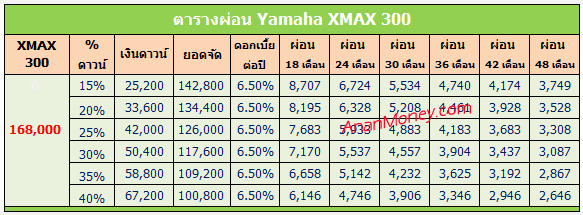 XMAX 300 2017 ตารางผ่อน