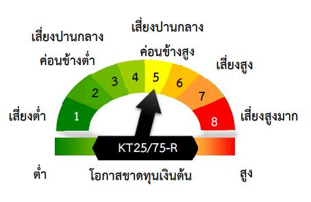 KT25/75