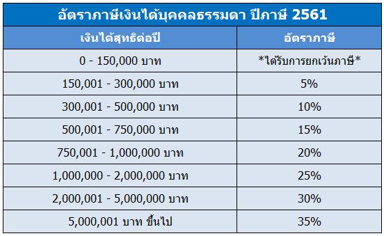 อัตราภาษีเงินได้ 2561