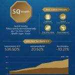 Stock Quadrant , SQ Wealth