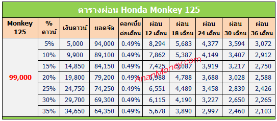 Honda Monkey ตารางผ่อน, ตารางผ่อน Monkey 125